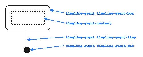 timeline event