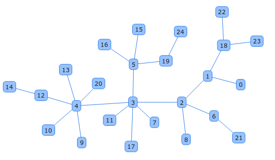 Network - CHAP Links Library