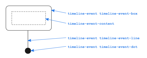 Timeline documentation
